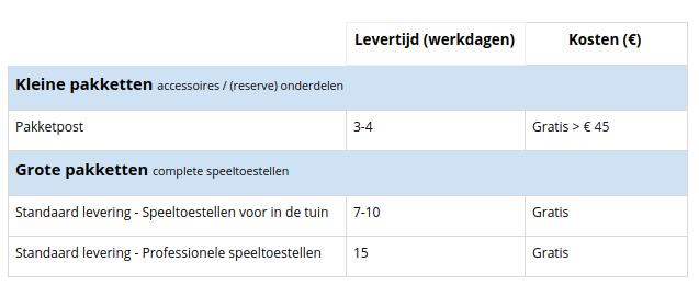Tabel Levertijd